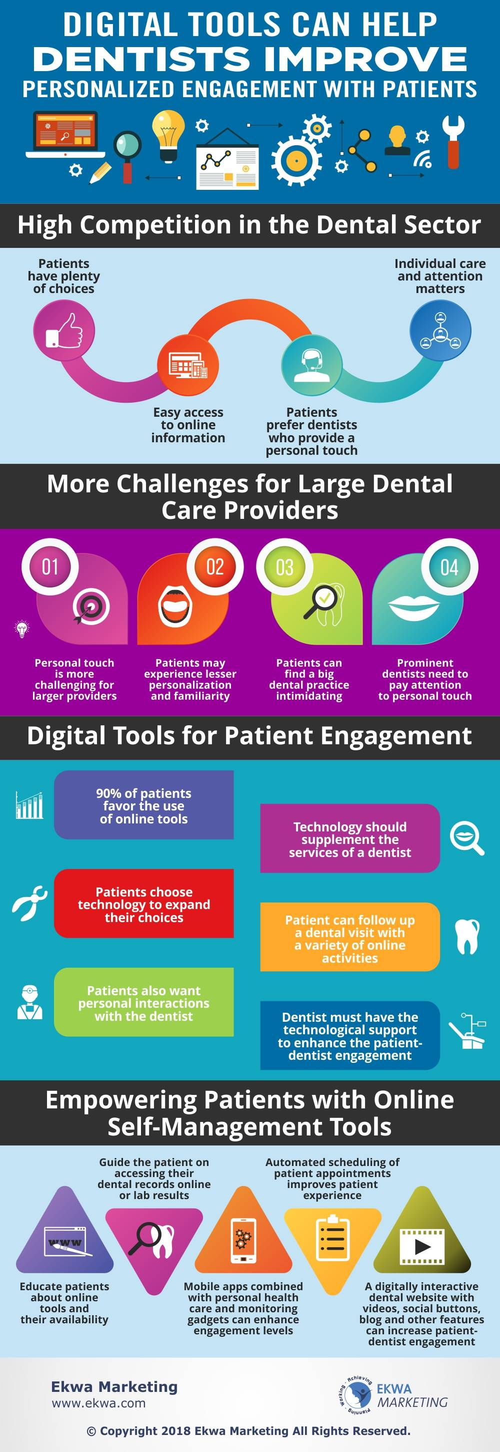 infographic of Improve Personalized Engagement With Patients
