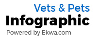 Ekwa.com Vets and Pets Infographic Program