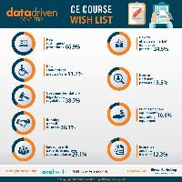 CE Course Wish List