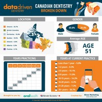 Canadian Dentistry Broken Down
