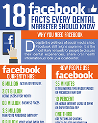 As seen in the Feb 2018 issue of Oral Health Blog - 18 FB facts every dental marketer should know
