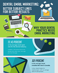As seen in the August 2018 issue of Oral Health Blog - Dental email marketing - Better subject lines for better results