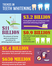 As seen in the March 2018 issue of Oral Health Blog - Trends in teeth whitening