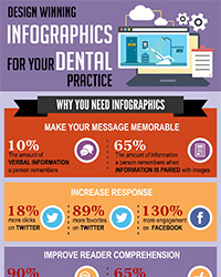 As seen in the September 2017 Issue of Oral Health Blog - Design winning infographics for your dental practice