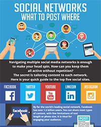 As seen in the July 2017 Issue of Oral Health Blog - Social networks – what to post where
