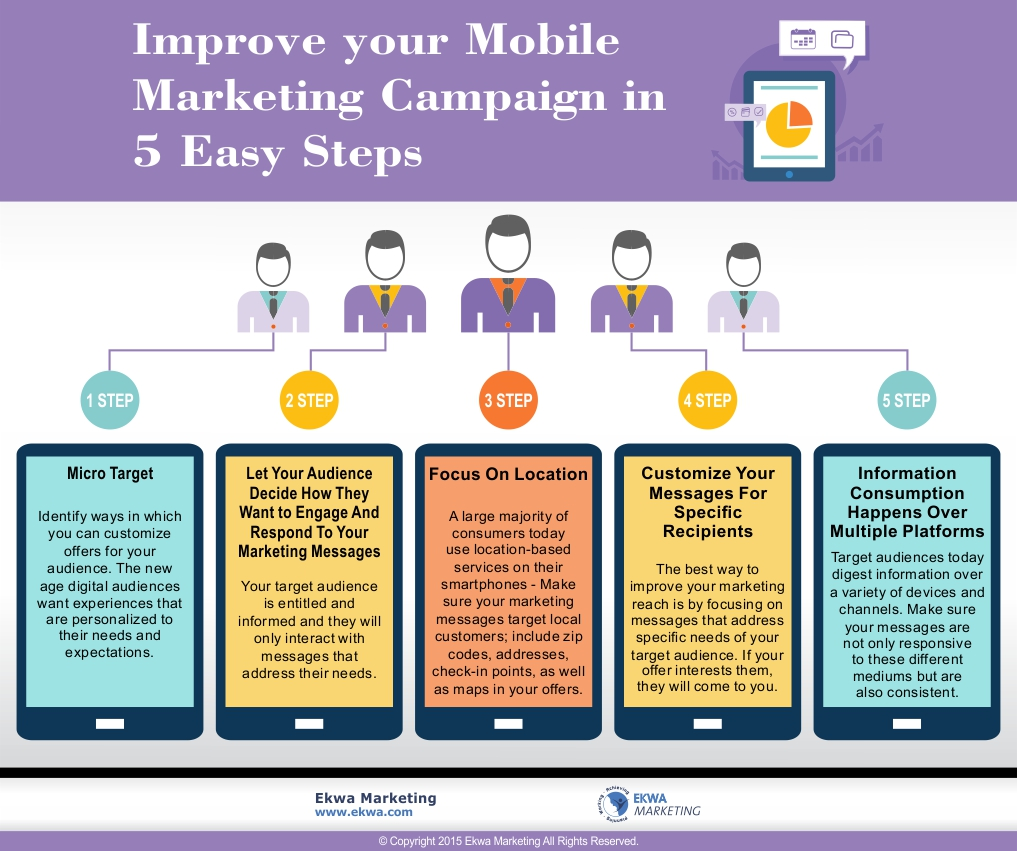 Improve Your Mobile Marketing Campaign in 5 Easy Steps - Oral Health ...
